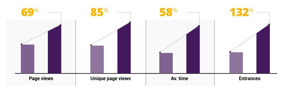 marketing round-up brandauer seo percentage increases